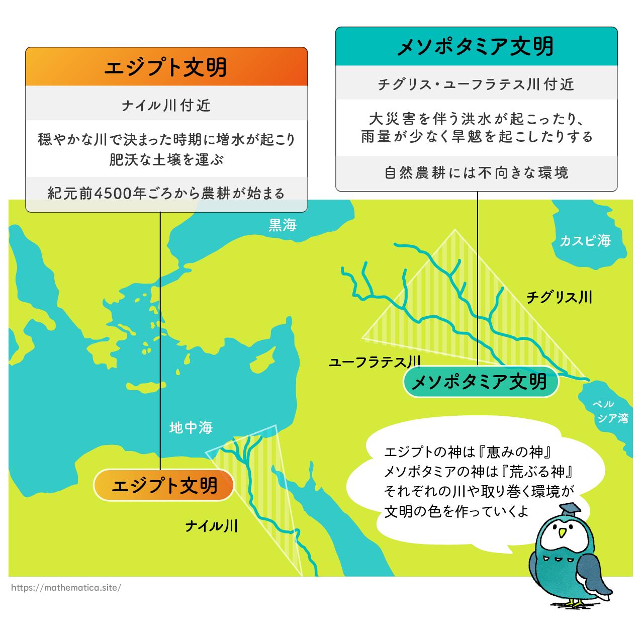 エジプト文明とメソポタミア文明