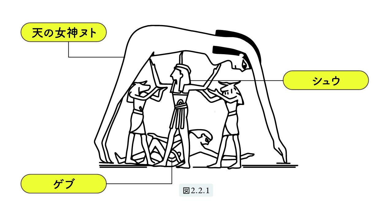 古代エジプト創世神話
