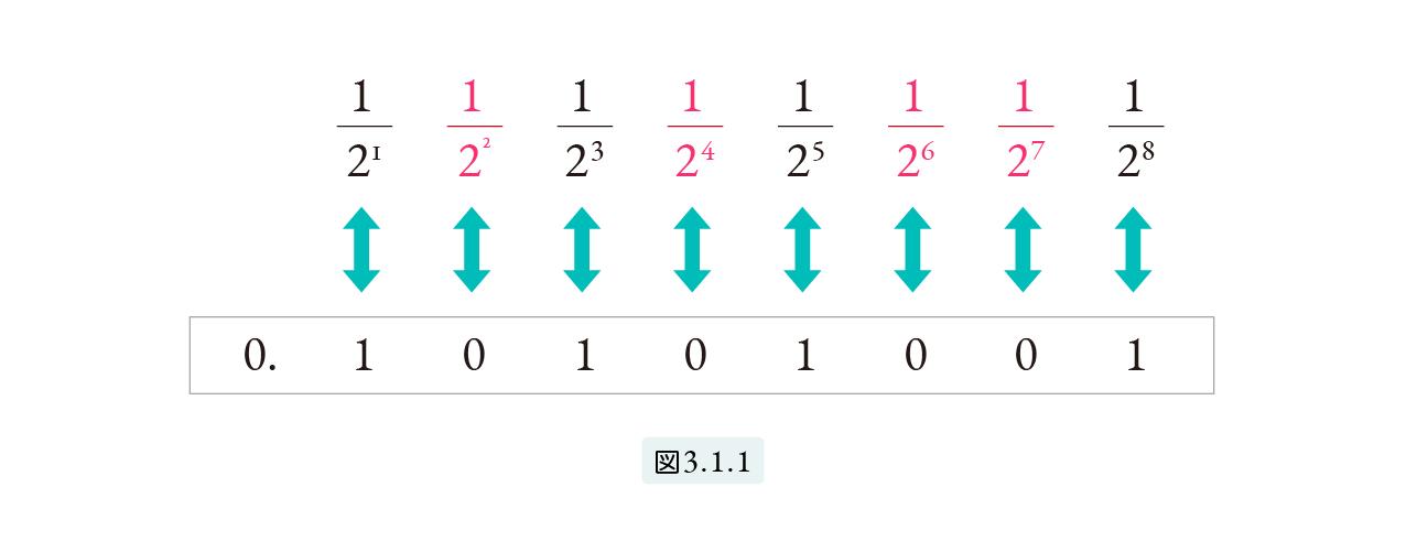 2進小数に変換