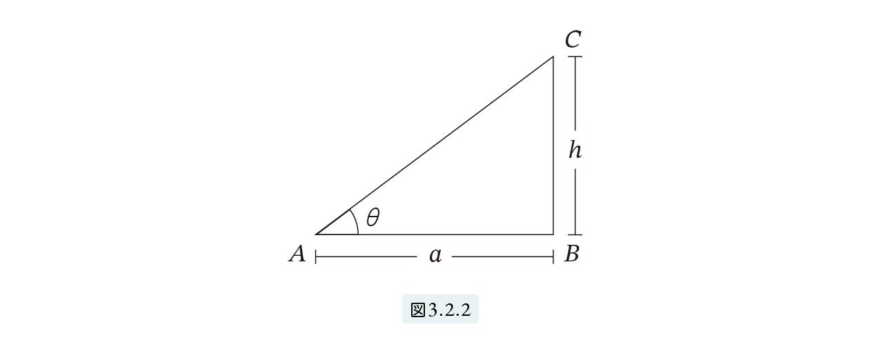 図3.2.2