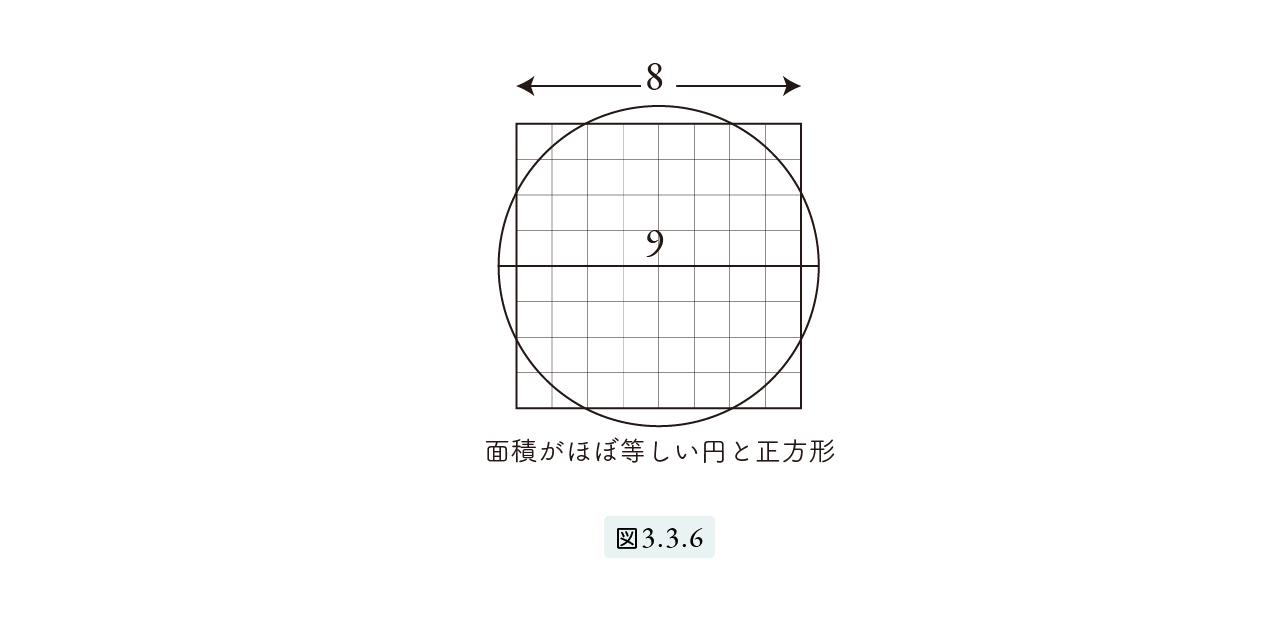 円の正方化