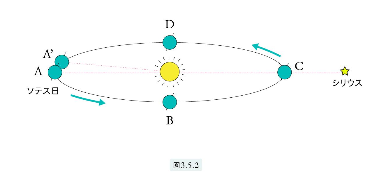 図3.5.2