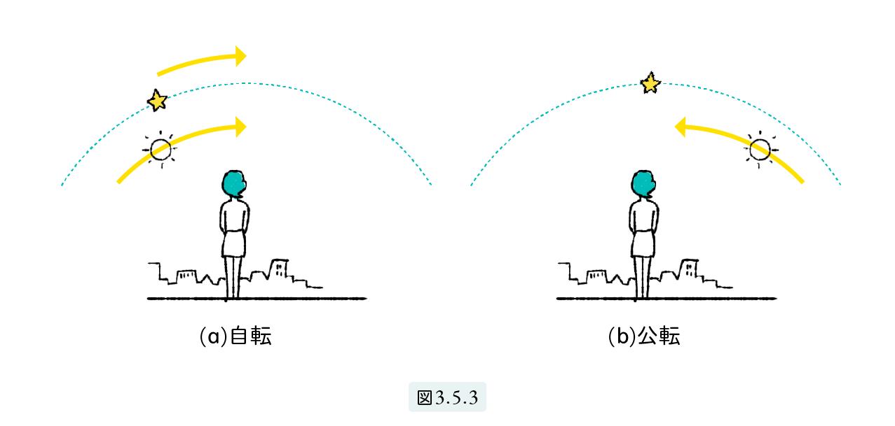 図3.5.3
