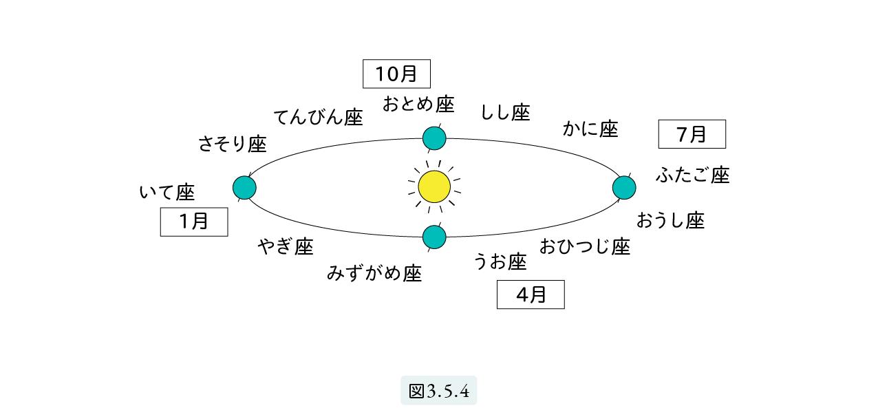 図3.5.4
