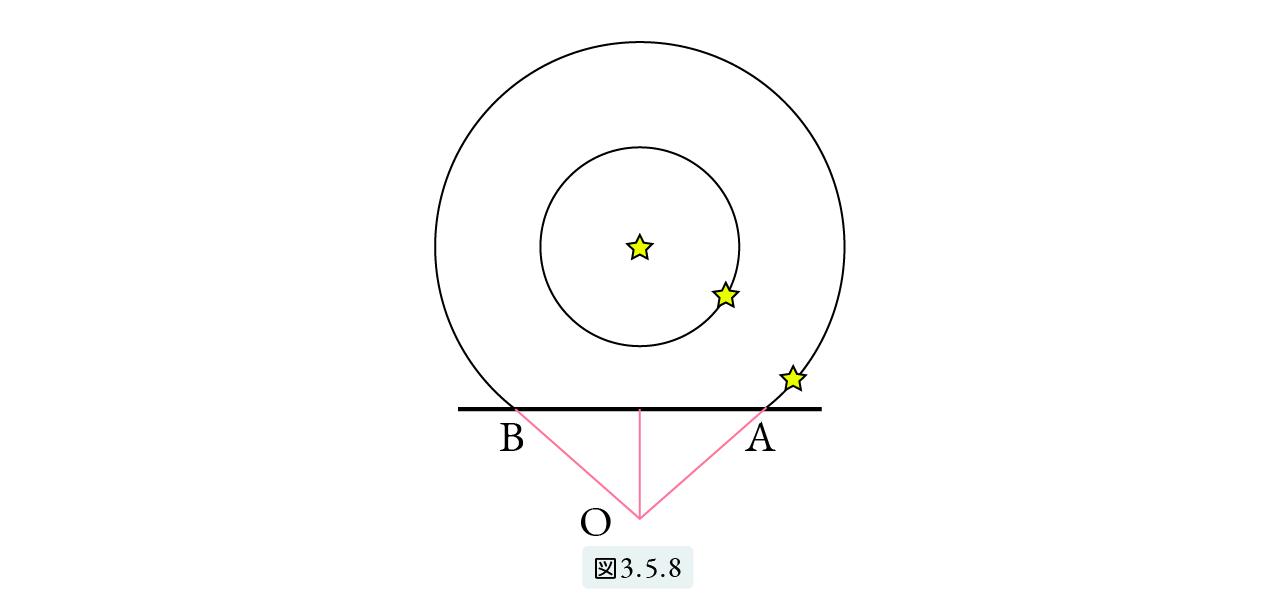 図3.5.8