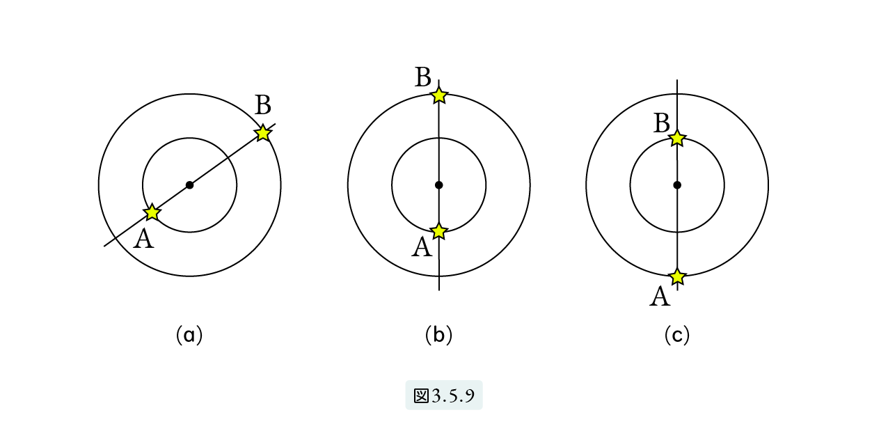 図3.5.9