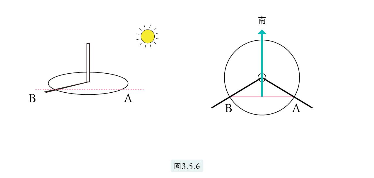 図3.5.6