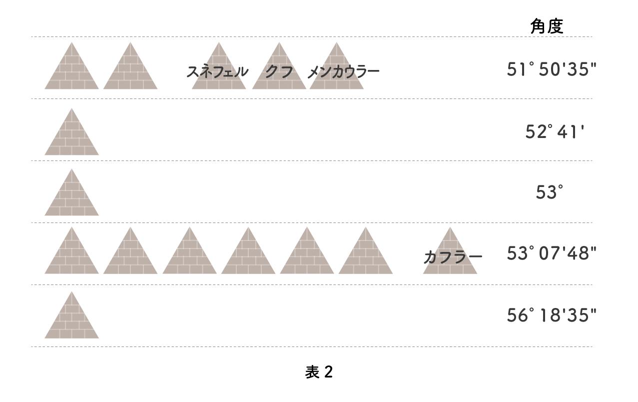 ピラミッドの角度